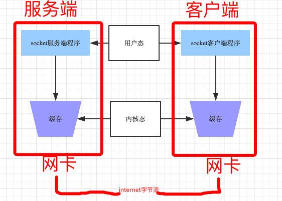 123-粘包问题-socket收发消息.png?x-oss-process=style/watermark