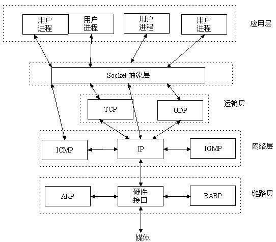 121-基于TCP协议的套接字编程-socket层.jpg?x-oss-process=style/watermark