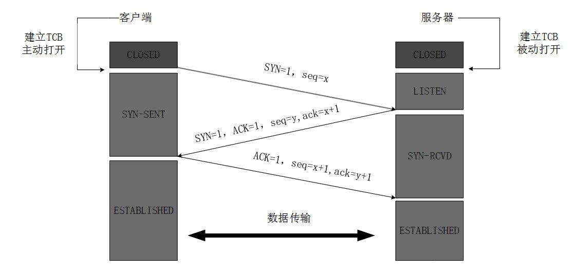 120-TCP三次握手和四次挥手-三次握手静态.jpg?x-oss-process=style/watermark
