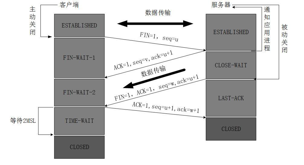 120-TCP三次握手和四次挥手-四次挥手静态.png?x-oss-process=style/watermark