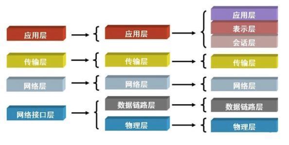 151-大白话OSI七层协议-七层协议.jpg?x-oss-process=style/watermark