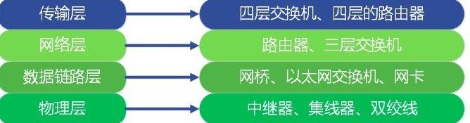 151-大白话OSI七层协议-物理设备.jpg?x-oss-process=style/watermark