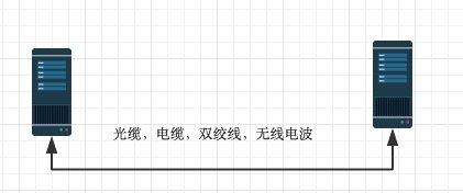 151-大白话OSI七层协议-物理层.jpg?x-oss-process=style/watermark