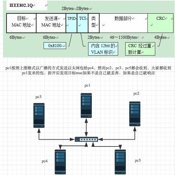 151-大白话OSI七层协议-广播.jpg?x-oss-process=style/watermark