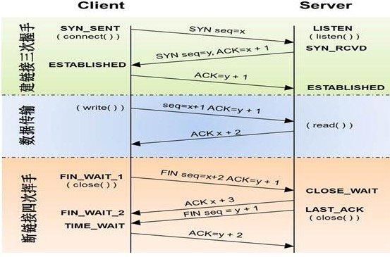 151-大白话OSI七层协议-tcp三次握手和四次挥手.jpg?x-oss-process=style/watermark