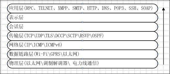 150-互联网与互联网的组成-常用协议.jpg?x-oss-process=style/watermark