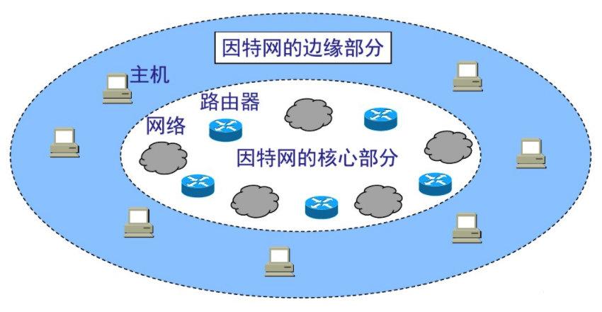 150-互联网的组成-拓扑结构.png?x-oss-process=style/watermark