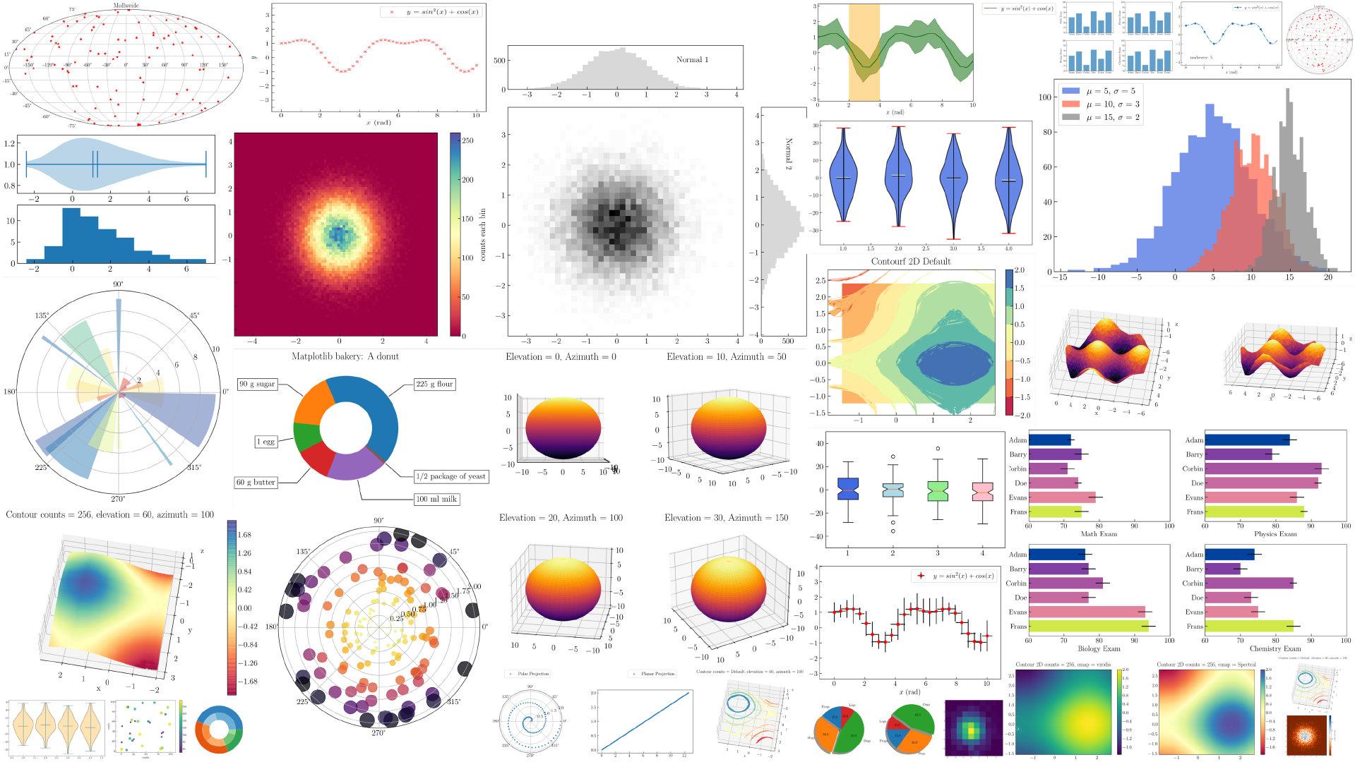 图1. Matplotlib 中生成的各种图