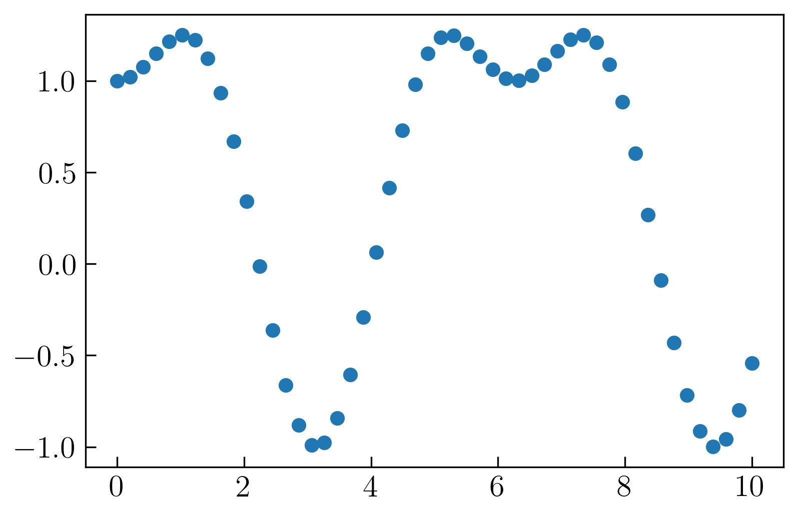 图3. Matplotlib中的默认散点图