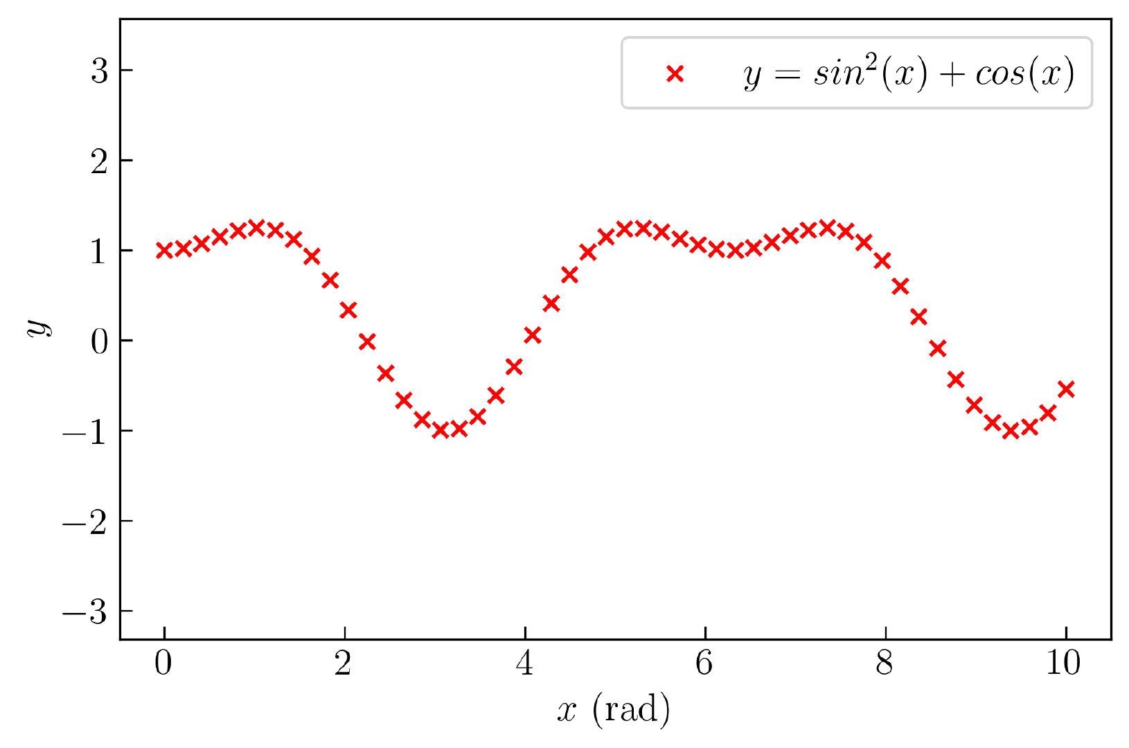 图5. 修改样式后的散点图