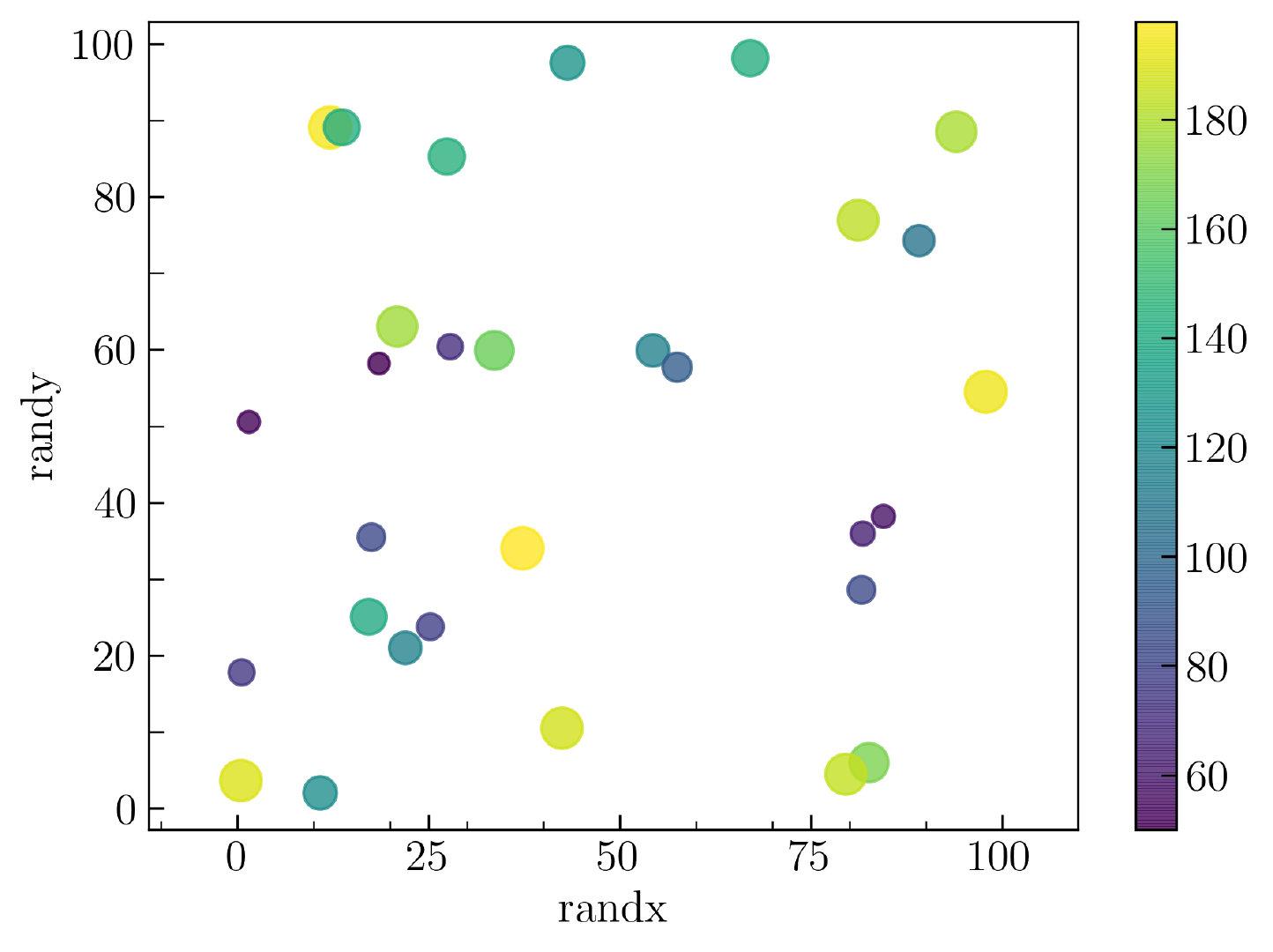 图8. 不同颜色标注的散点图