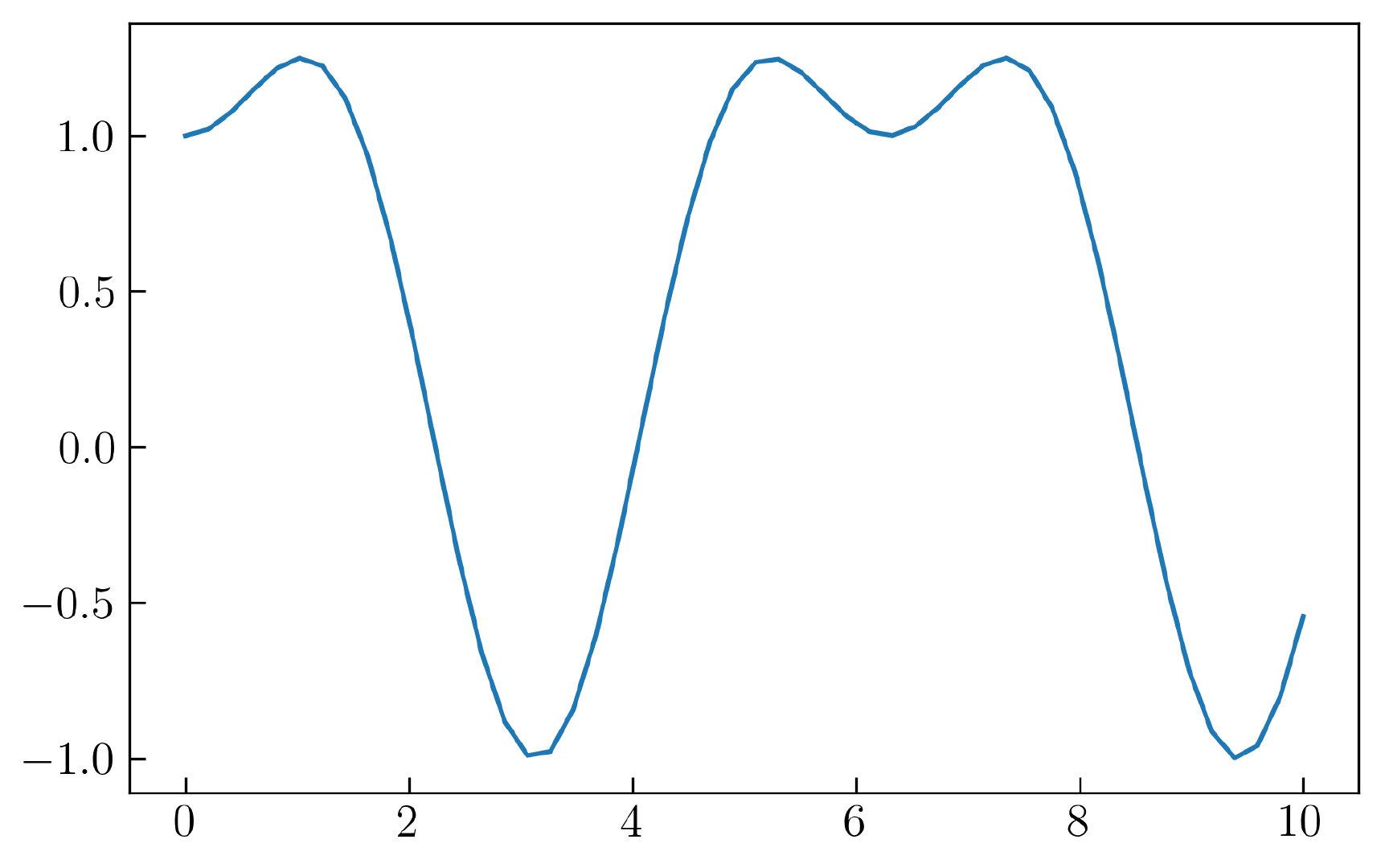 图12. Matplotlib 中默认的线形图
