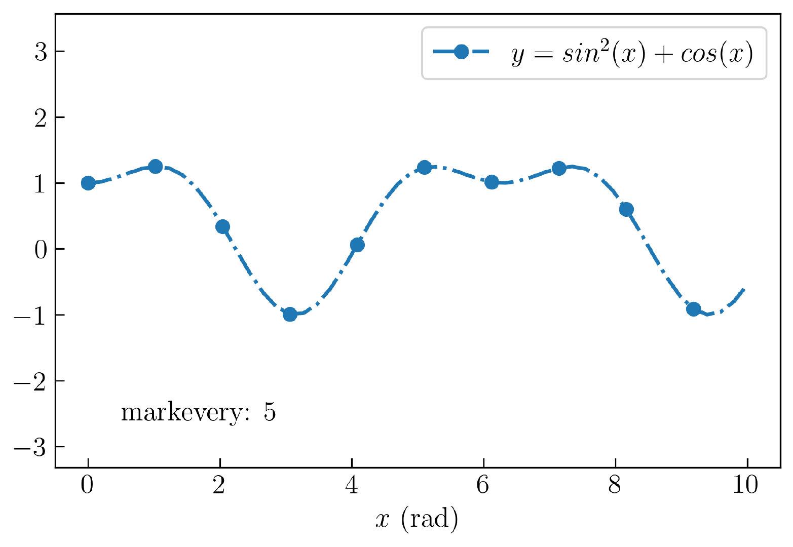 图15. Matplotlib 中创建间隔标记