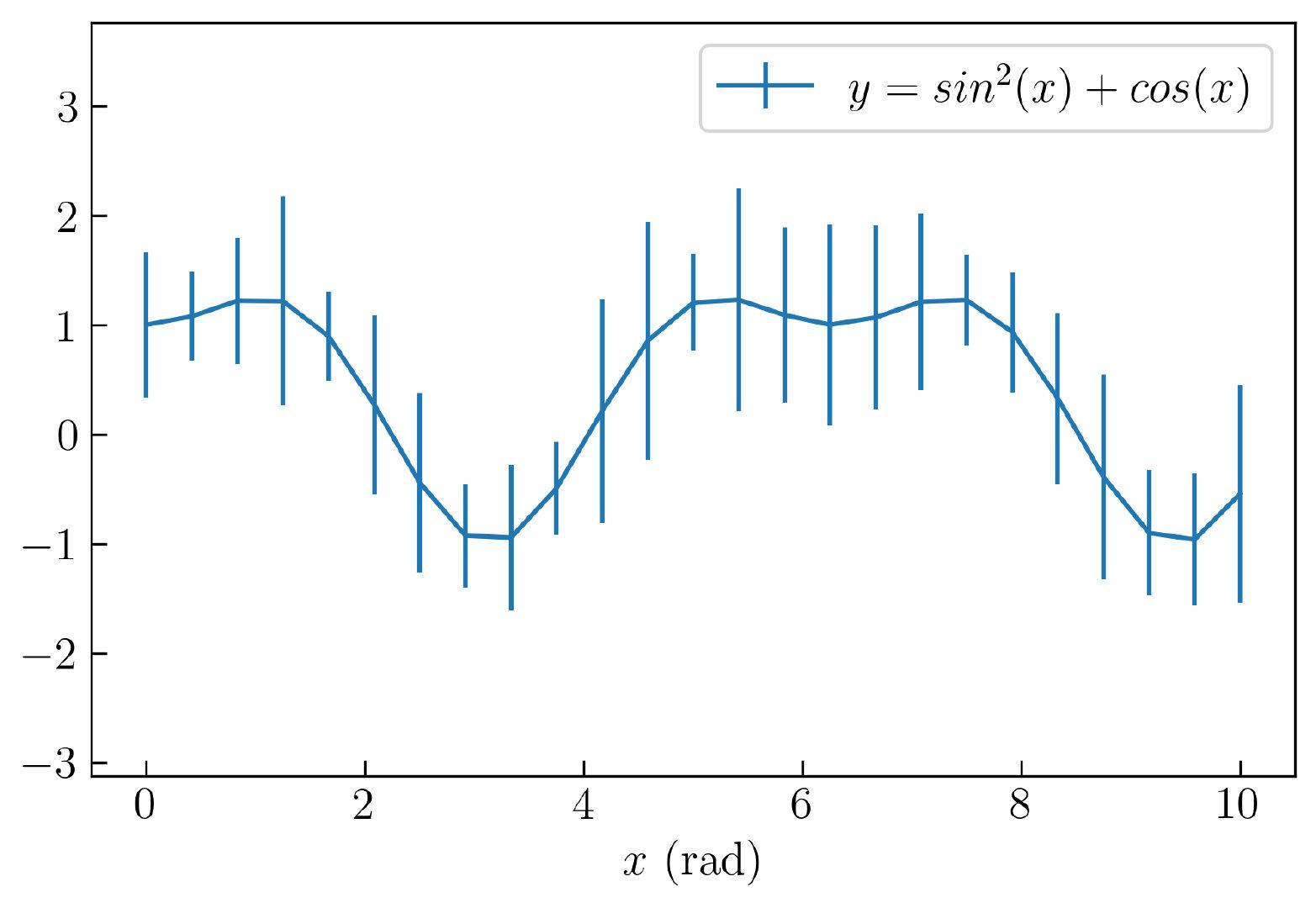 图17. 创建添加误差的线形图