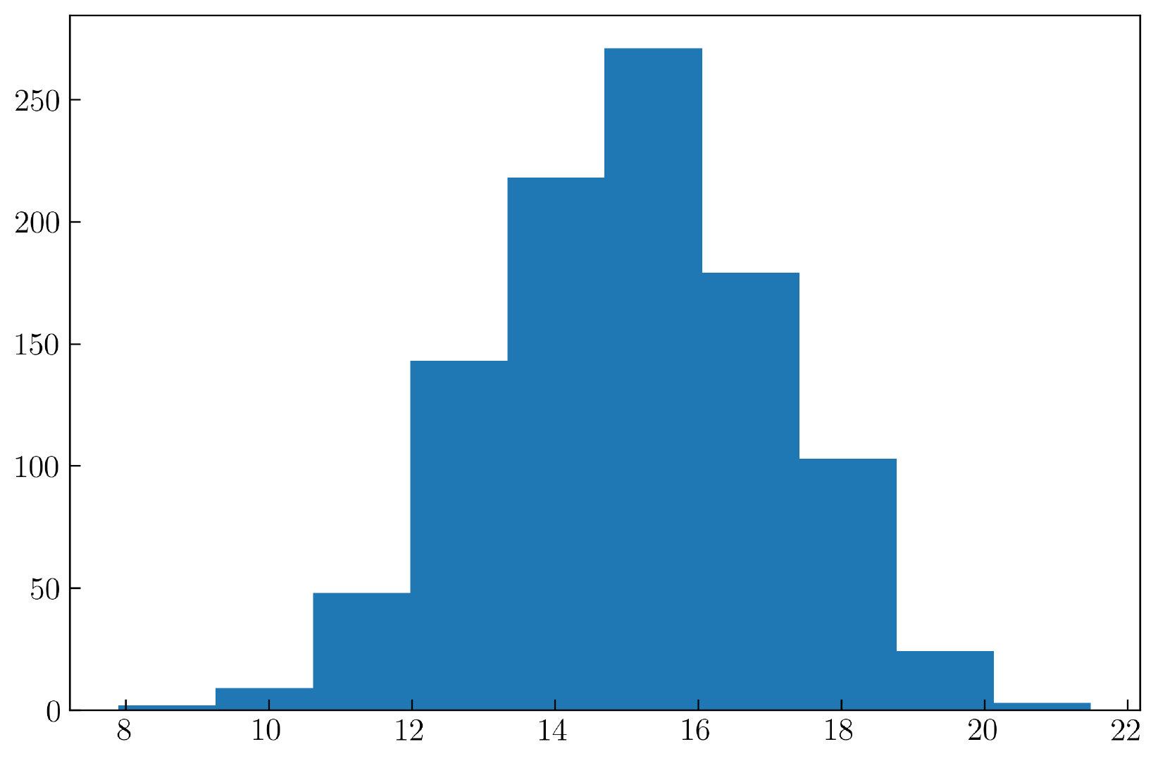 图23. Matplotlib 中默认的一维直方图