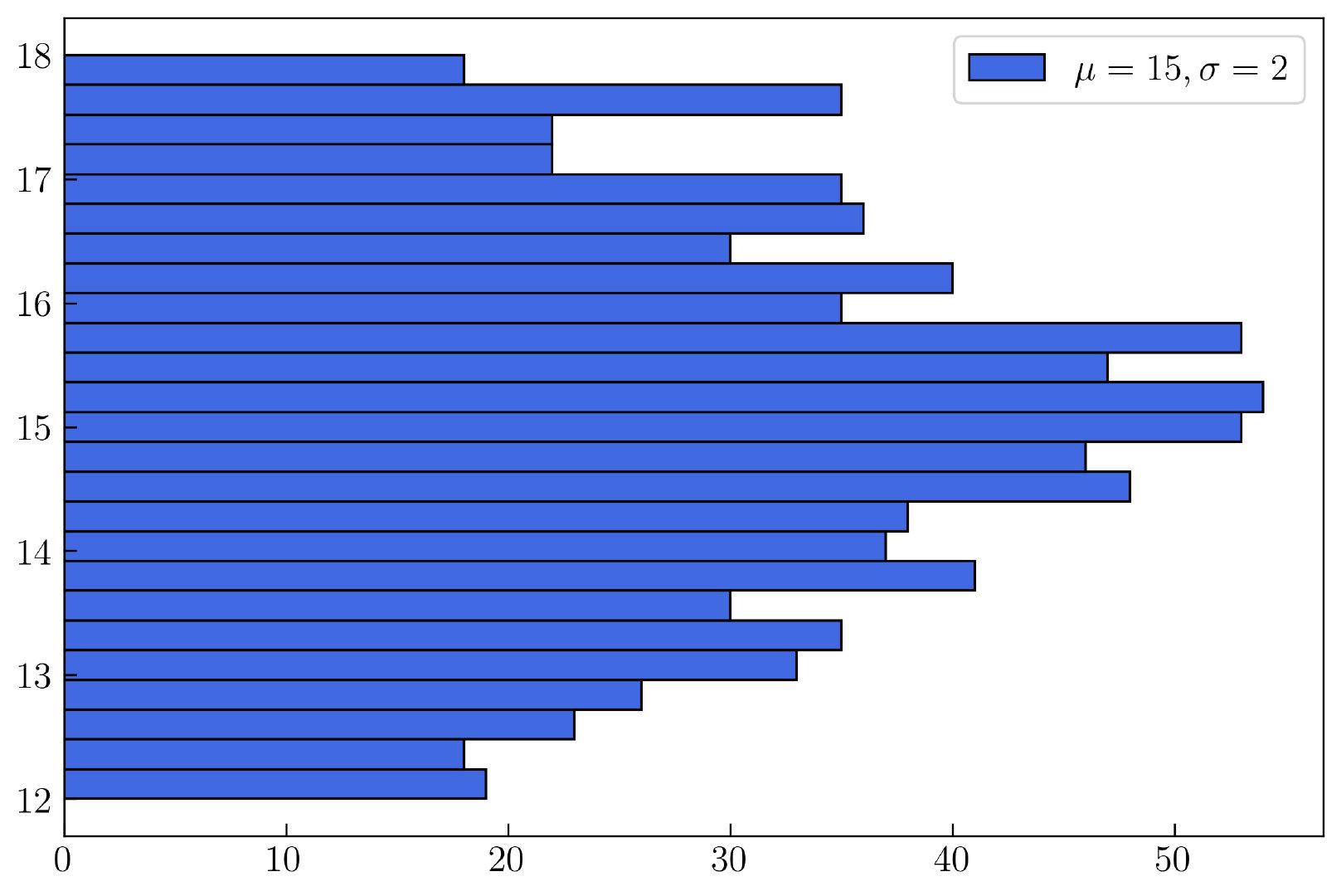 图26. 自定义直方图的边框