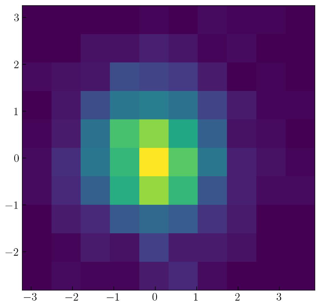 图30. 二维直方图