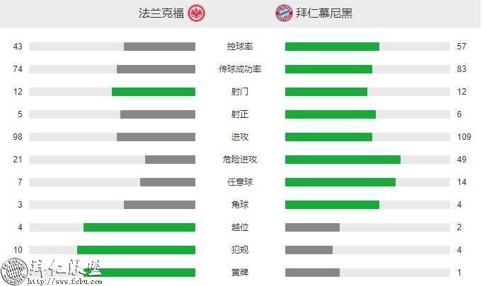 德甲第17轮 拜仁3:0法兰克福 国王两球取联赛5连胜8