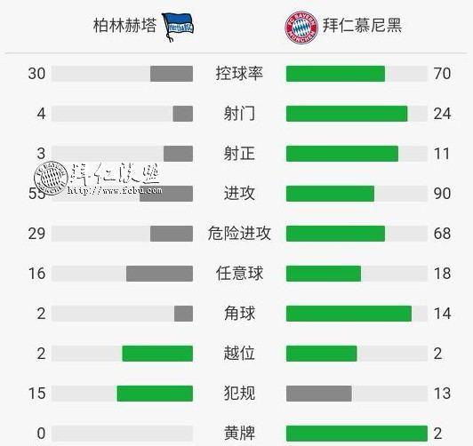 挺进德国杯八强 赫塔2:3拜仁 格纳布里两球 科曼加时制胜10