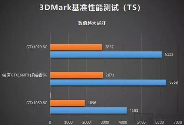 GTX1660Ti GTX1070 GTX1060测评性能实测对比7