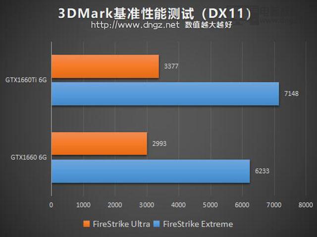 GTX1660和GTX1660Ti性能差距大嗎5