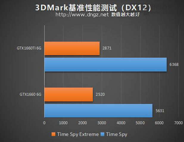 GTX1660和GTX1660Ti性能差距大嗎6