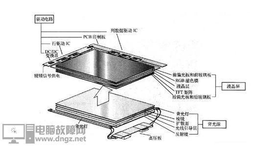 為什么手機廠商會采用會傷眼睛的OLED屏幕?2