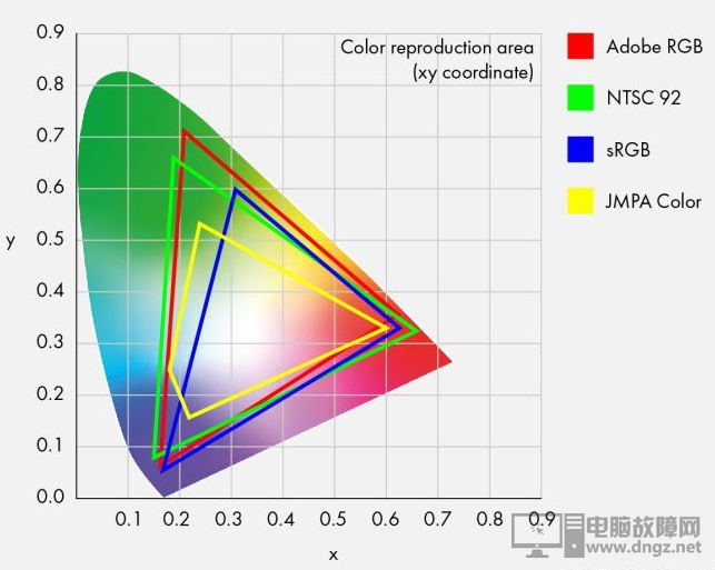 显示器色域是什么?怎样的好?1