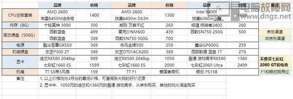2019年4月3500到6000元电脑装机配置推荐2