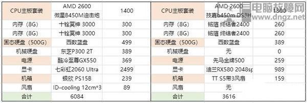 2019年4月3500到6000元电脑装机配置推荐3