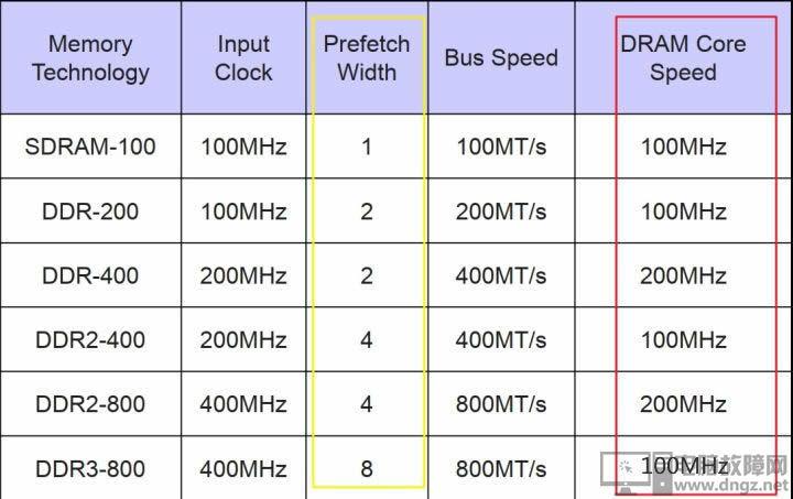 內存條DDR3 DDR4的性能差距 ddr4和ddr3的區別2