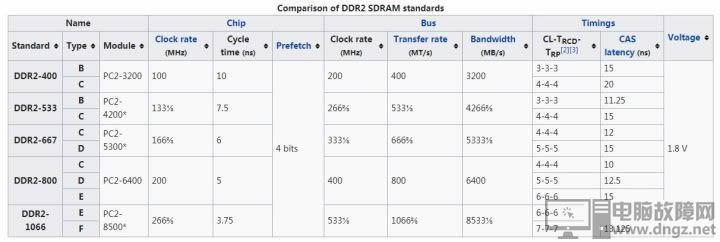 內存條DDR3 DDR4的性能差距 ddr4和ddr3的區別3