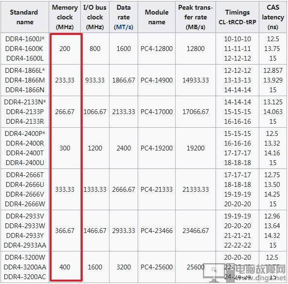 內存條DDR3 DDR4的性能差距 ddr4和ddr3的區別6
