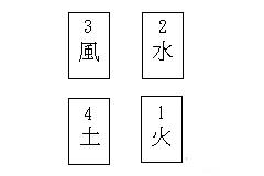 塔罗牌阵:四元素牌阵(全面详解)