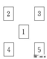 塔罗牌阵:X字牌型(全面详解)