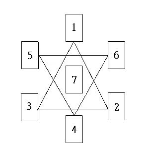 塔罗牌阵:六芒星问题牌阵(全面详解)