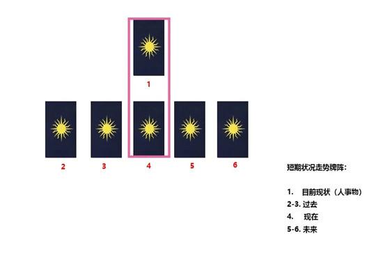 塔罗牌阵:短期状况走势牌阵(真实案例详解)