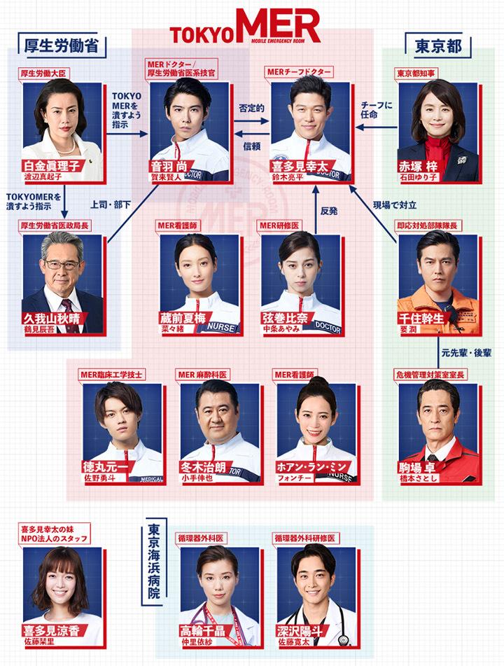 具有娱乐性的急救医疗剧《TOKYO MER~奔跑紧急救命室~》稳坐本季收视冠军 (8)