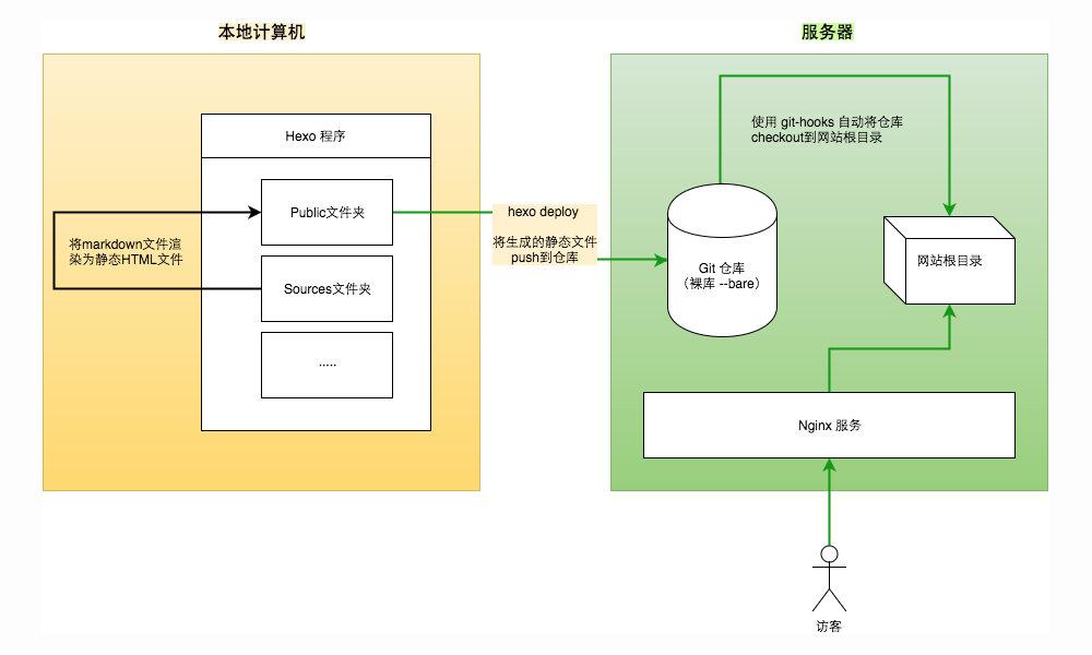 Hexo服务器部署流程