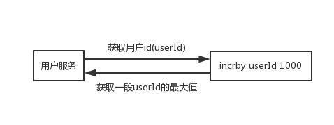 面试官:redis五种基本数据类型的应用场景是啥?
