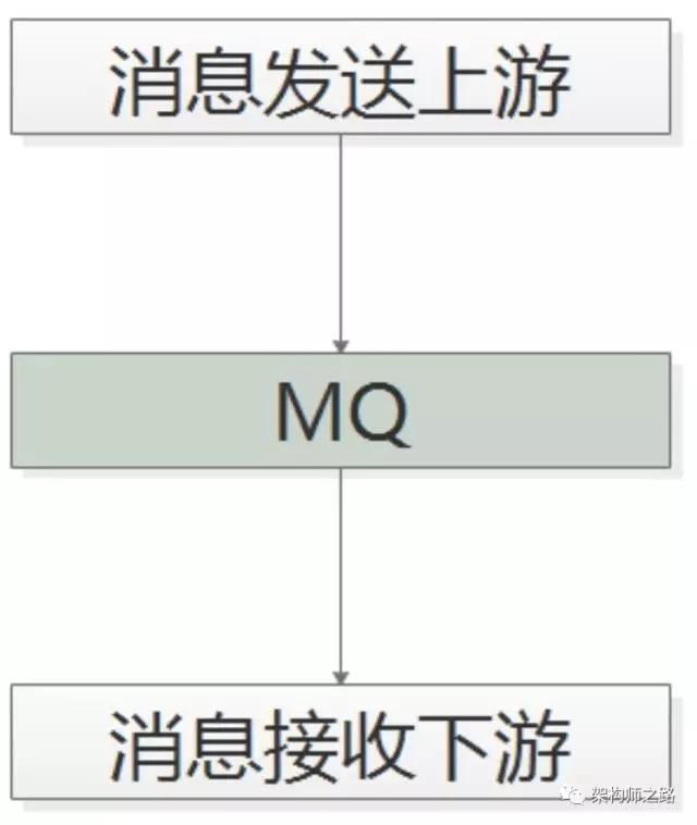 到底什么时候该使用MQ?