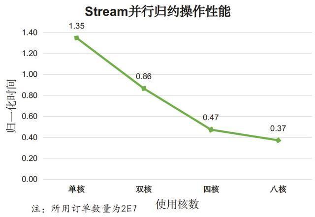 Java8的Stream API确实很牛,但性能究竟如何?