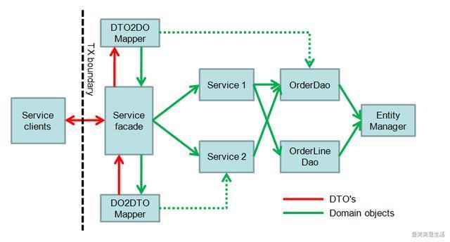 如何跨微服务共享DTO