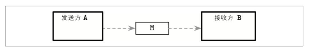 分布式系统中只有两个难题