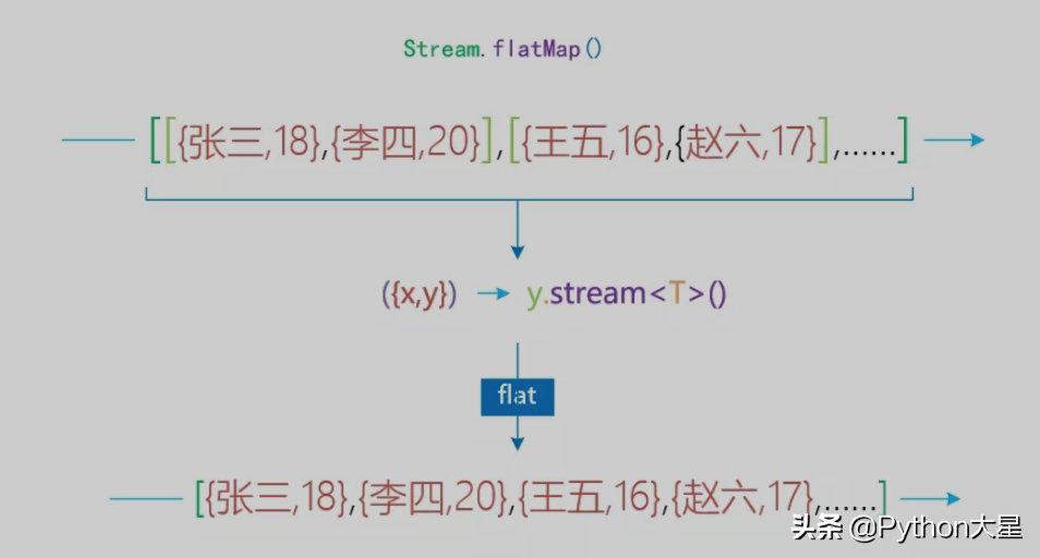 用到停不下来,Java 8 新特性:foreach 和 stream
