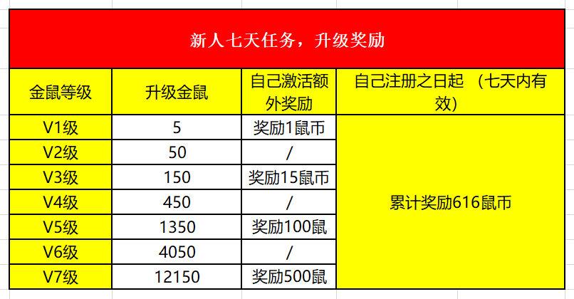 金鼠分红,每天签到分红领币,最高每天80鼠币! 网上赚钱 第8张