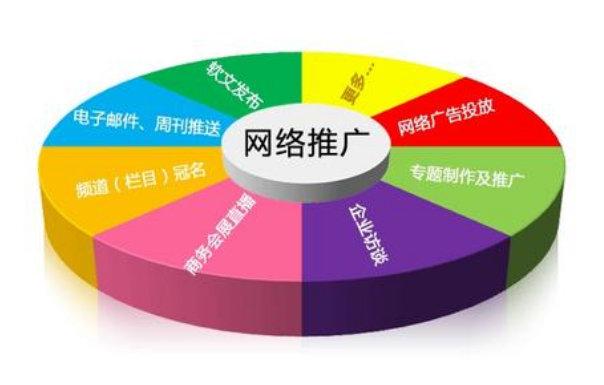 网络营销渠道可分为哪些?这篇文章告诉你!