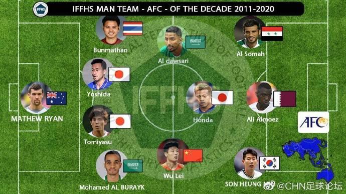 IFFHS评选过去十年亚洲最佳阵容:武磊和孙兴慜领衔入围名单!