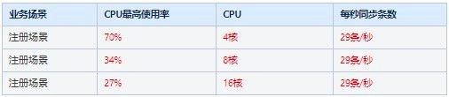 CPU统计结果