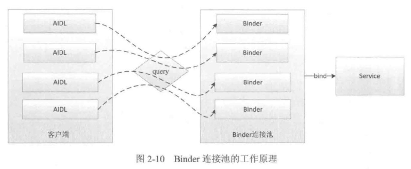 Binder 连接池的工作原理